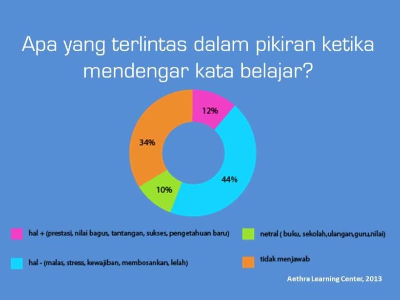 Survey persepsi belajar siswa