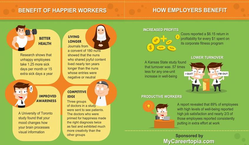 Keuntungan dari pekerja yang bahagia.