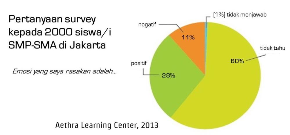 3 Pelajaran Yang Perlu Masuk Kurikulum Pendidikan Indonesia (2/6)
