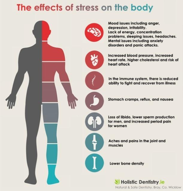 Dampak stres yang umum diajarkan
