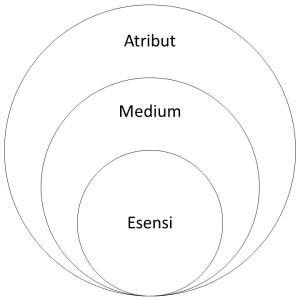 3-lingkaran-agama